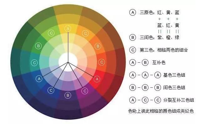 色环及其相互关系